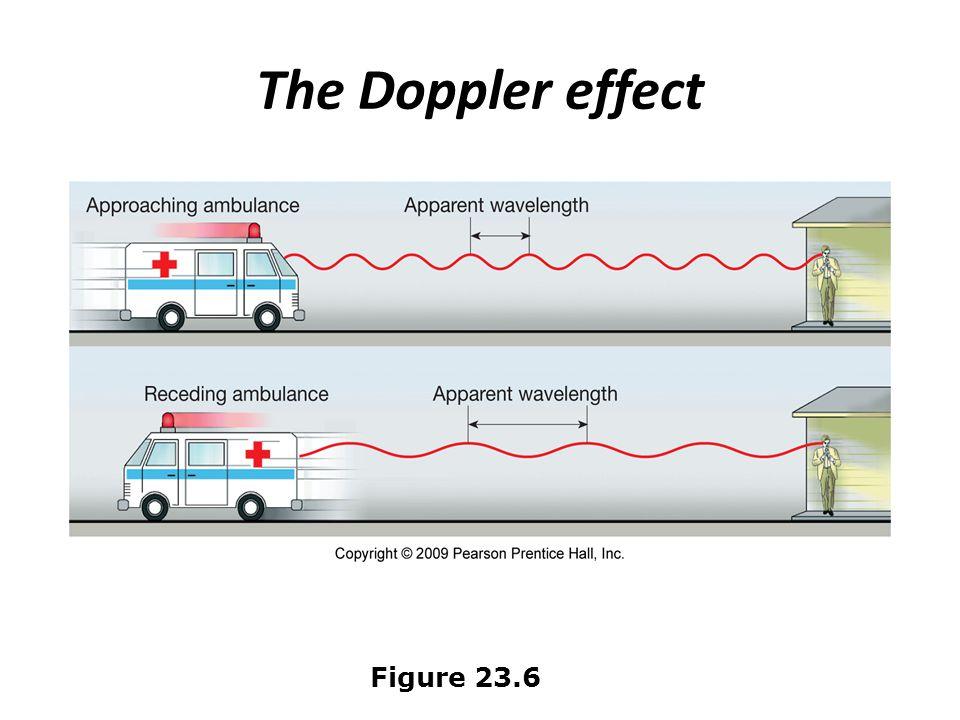The Doppler effect Figure 23.6