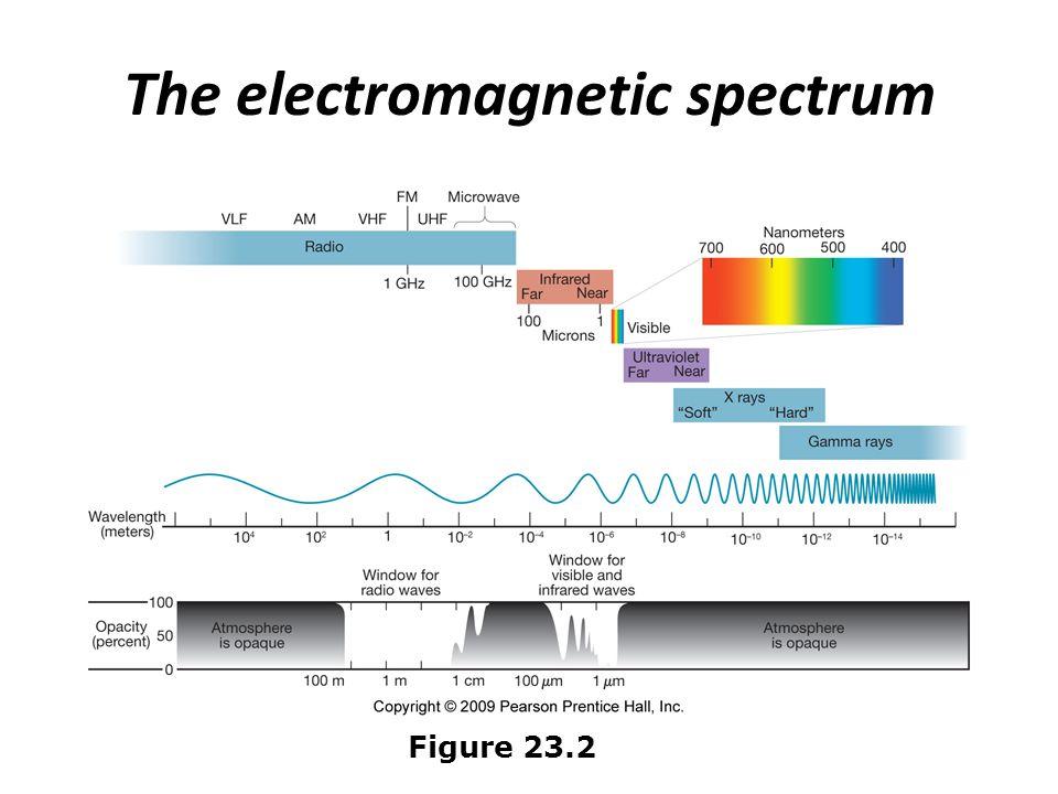 The electromagnetic spectrum Figure 23.2