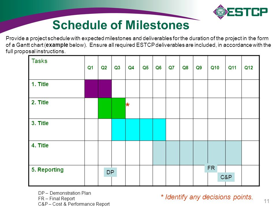 Schedule of Milestones Tasks Q1Q2Q3Q4Q5Q6Q7Q8Q9Q10Q11Q12 1. Title 2. Title 3. Title 4. Title 5. Reporting DP FR C&P DP – Demonstration Plan FR – Final