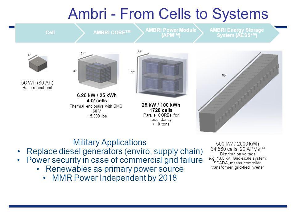Ambri - From Cells to Systems CellAMBRI CORE TM AMBRI Power Module (APM TM ) AMBRI Energy Storage System (AESS TM ) 56 Wh (80 Ah) Base repeat unit 6.2