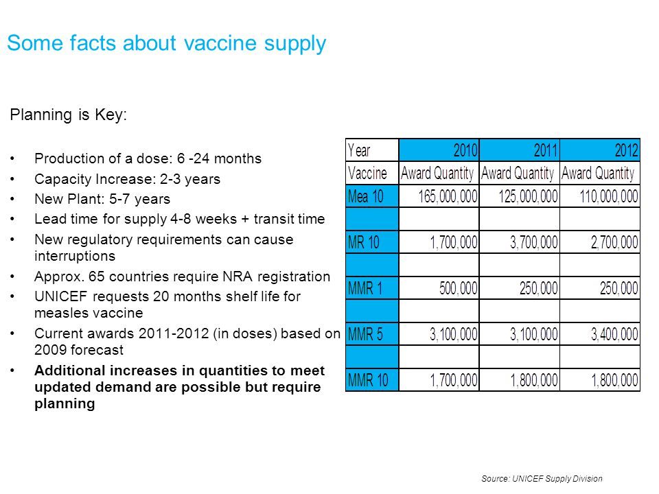 Some facts about vaccine supply Planning is Key: Production of a dose: 6 -24 months Capacity Increase: 2-3 years New Plant: 5-7 years Lead time for supply 4-8 weeks + transit time New regulatory requirements can cause interruptions Approx.