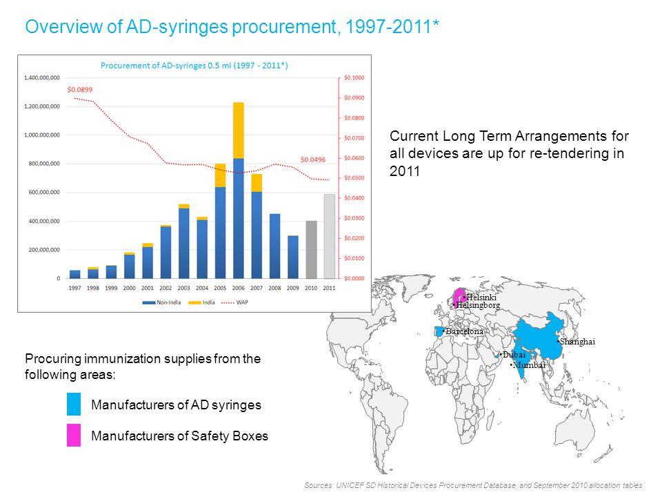 Barcelona Helsingborg Helsinki Shanghai Mumbai Dubai Overview of AD-syringes procurement, 1997-2011* Sources: UNICEF SD Historical Devices Procurement