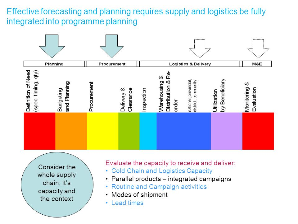 Effective forecasting and planning requires supply and logistics be fully integrated into programme planning Evaluate the capacity to receive and deliver: Cold Chain and Logistics Capacity Parallel products – integrated campaigns Routine and Campaign activities Modes of shipment Lead times Consider the whole supply chain; it's capacity and the context