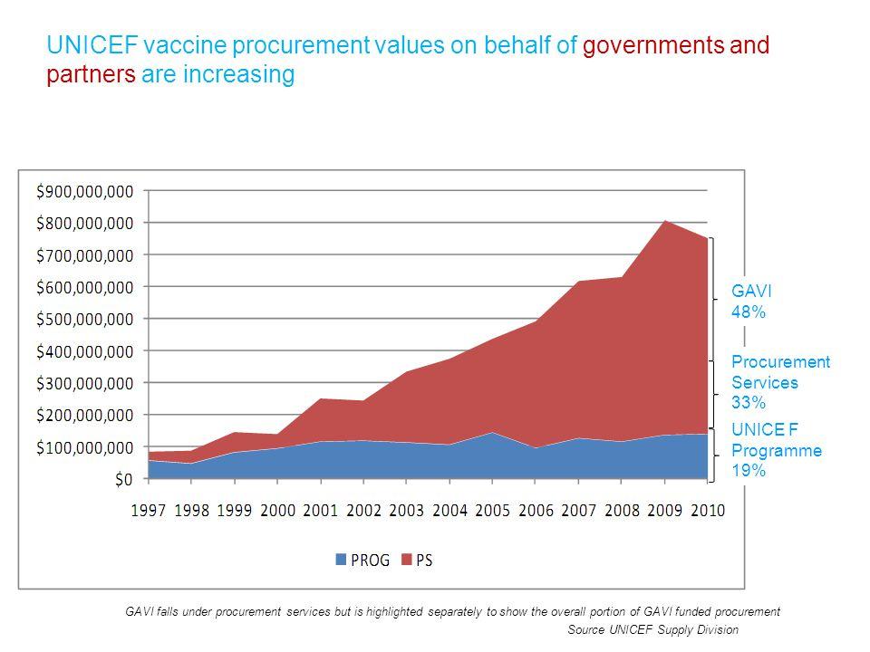 UNICEF vaccine procurement values on behalf of governments and partners are increasing GAVI 48% Procurement Services 33% UNICE F Programme 19% GAVI fa