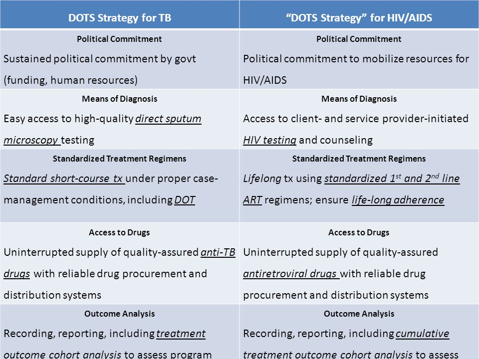 DOTS Strategy for TB DOTS Strategy for HIV/AIDS Political Commitment Sustained political commitment by govt (funding, human resources) Political Commitment Political commitment to mobilize resources for HIV/AIDS Means of Diagnosis Easy access to high-quality direct sputum microscopy testing Means of Diagnosis Access to client- and service provider-initiated HIV testing and counseling Standardized Treatment Regimens Standard short-course tx under proper case- management conditions, including DOT Standardized Treatment Regimens Lifelong tx using standardized 1 st and 2 nd line ART regimens; ensure life-long adherence Access to Drugs Uninterrupted supply of quality-assured anti-TB drugs with reliable drug procurement and distribution systems Access to Drugs Uninterrupted supply of quality-assured antiretroviral drugs with reliable drug procurement and distribution systems Outcome Analysis Recording, reporting, including treatment outcome cohort analysis to assess program performance Outcome Analysis Recording, reporting, including cumulative treatment outcome cohort analysis to assess program performance