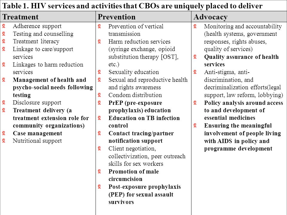 Table 1. HIV services and activities that CBOs are uniquely placed to deliver TreatmentPreventionAdvocacy Adherence support Testing and counselling Tr