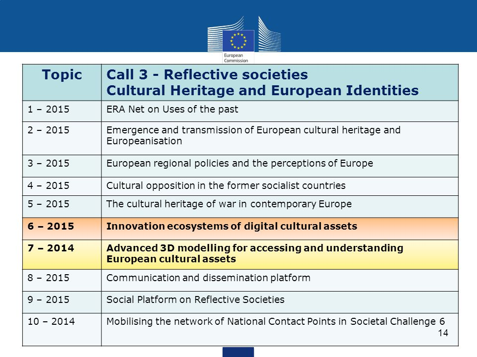 TopicCall 3 - Reflective societies Cultural Heritage and European Identities 1 – 2015ERA Net on Uses of the past 2 – 2015Emergence and transmission of European cultural heritage and Europeanisation 3 – 2015European regional policies and the perceptions of Europe 4 – 2015Cultural opposition in the former socialist countries 5 – 2015The cultural heritage of war in contemporary Europe 6 – 2015Innovation ecosystems of digital cultural assets 7 – 2014Advanced 3D modelling for accessing and understanding European cultural assets 8 – 2015Communication and dissemination platform 9 – 2015Social Platform on Reflective Societies 10 – 2014Mobilising the network of National Contact Points in Societal Challenge 6 14
