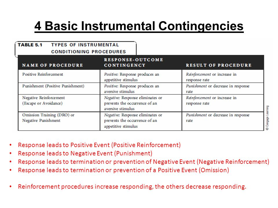 4 Basic Instrumental Contingencies Response leads to Positive Event (Positive Reinforcement) Response leads to Negative Event (Punishment) Response leads to termination or prevention of Negative Event (Negative Reinforcement) Response leads to termination or prevention of a Positive Event (Omission) Reinforcement procedures increase responding, the others decrease responding.