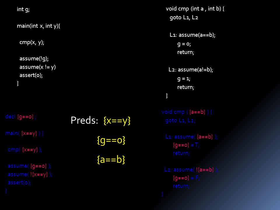 void cmp (int a, int b) { goto L1, L2 L1: assume(a==b); g = 0; return; L2: assume(a!=b); g = 1; return; } int g; main(int x, int y){ cmp(x, y); assume(!g); assume(x != y) assert(0); } decl {g==0} ; main( {x==y} ) { cmp( {x==y} ); assume( {g==0} ); assume( !{x==y} ); assert(0); } void cmp ( {a==b} ) { goto L1, L2; L1: assume( {a==b} ); {g==0} = T; return; L2: assume( !{a==b} ); {g==0} = F; return; } Preds: {x==y} {g==0} {a==b}