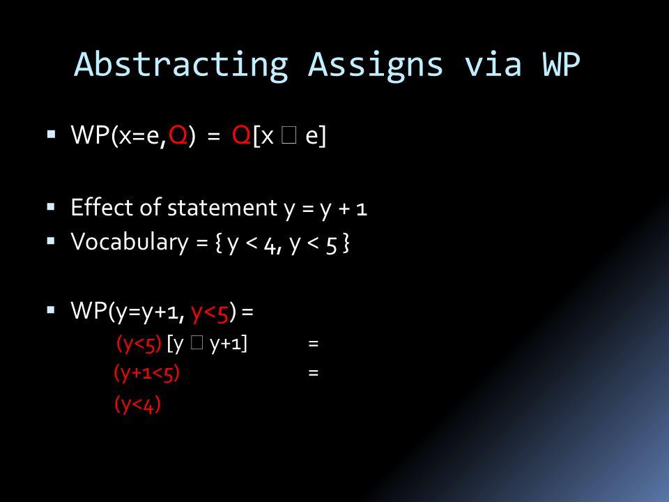  WP(x=e,Q) = Q[x  e]  Effect of statement y = y + 1  Vocabulary = { y < 4, y < 5 }  WP(y=y+1, y<5)= (y<5) [y  y+1] = (y+1<5) = (y<4) Abstracting Assigns via WP