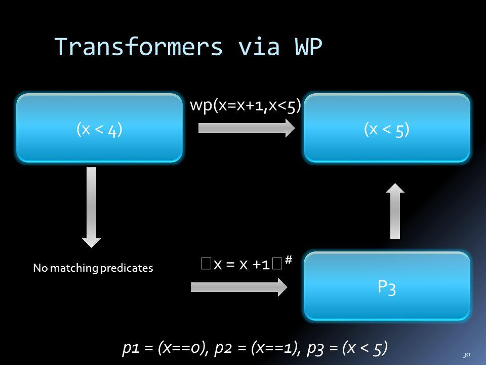 Transformers via WP 30  x = x +1  # p1 = (x==0), p2 = (x==1), p3 = (x < 5) (x < 4) wp(x=x+1,x<5) (x < 5) P3 No matching predicates