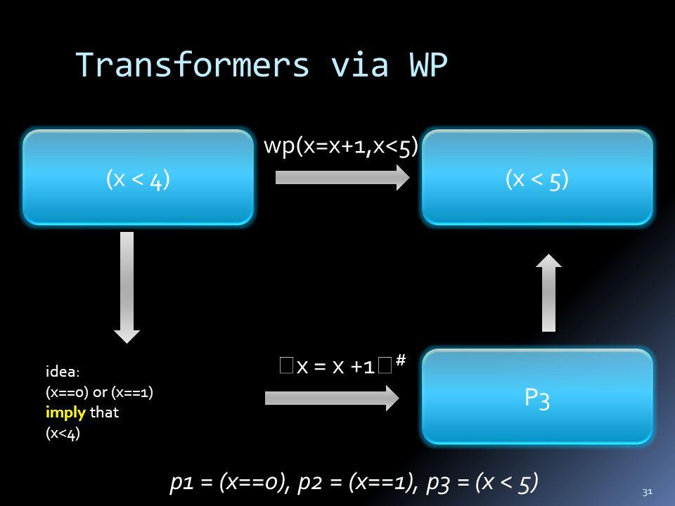 Transformers via WP 31  x = x +1  # p1 = (x==0), p2 = (x==1), p3 = (x < 5) (x < 4) wp(x=x+1,x<5) (x < 5) P3 idea: (x==0) or (x==1) imply that (x<4)