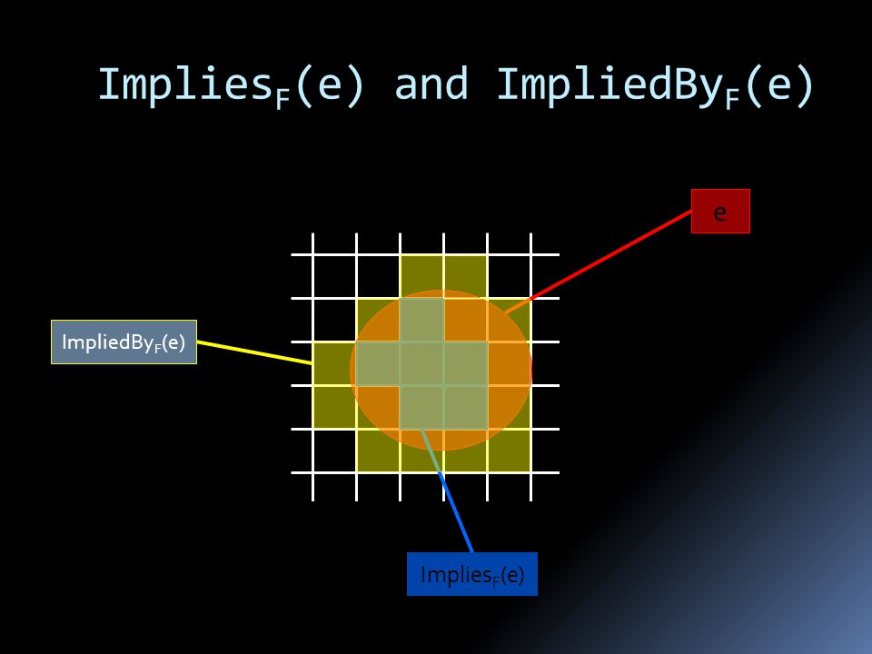 Implies F (e) and ImpliedBy F (e) e Implies F (e) ImpliedBy F (e)