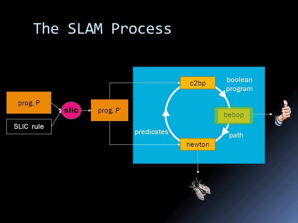 prog. P' prog. P SLIC rule The SLAM Process boolean program path predicates slic c2bp bebop newton