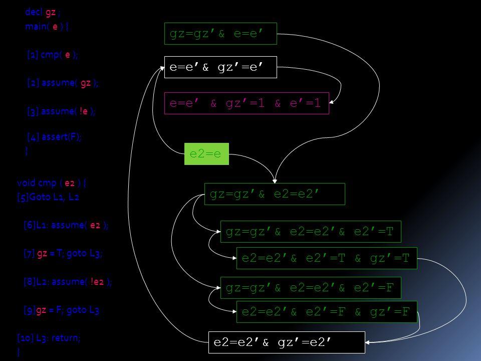 gz=gz'& e=e' e=e'& gz'=e' e=e' & gz'=1 & e'=1 gz=gz'& e2=e2' gz=gz'& e2=e2'& e2'=T e2=e2'& gz'=e2' decl gz ; main( e ) { [1] cmp( e ); [2] assume( gz ); [3] assume( !e ); [4] assert(F); } void cmp ( e2 ) { [5]Goto L1, L2 [6]L1: assume( e2 ); [7] gz = T; goto L3; [8]L2: assume( !e2 ); [9]gz = F; goto L3 [10] L3: return; } gz=gz'& e2=e2'& e2'=F e2=e2'& e2'=T & gz'=T e2=e2'& e2'=F & gz'=F e2=e