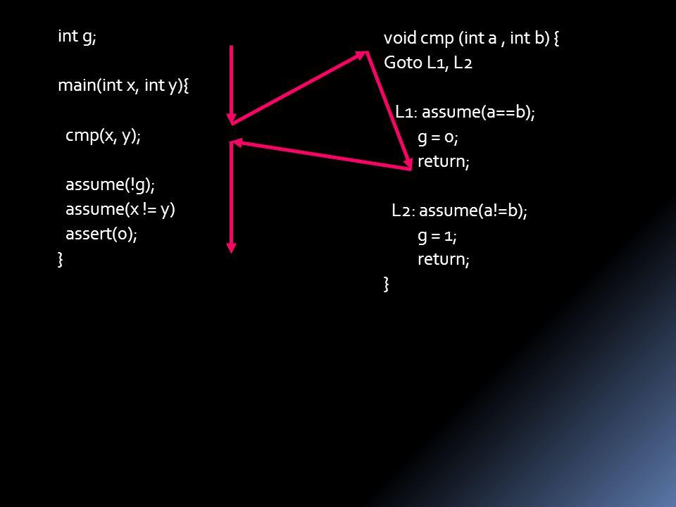 void cmp (int a, int b) { Goto L1, L2 L1: assume(a==b); g = 0; return; L2: assume(a!=b); g = 1; return; } int g; main(int x, int y){ cmp(x, y); assume(!g); assume(x != y) assert(0); }