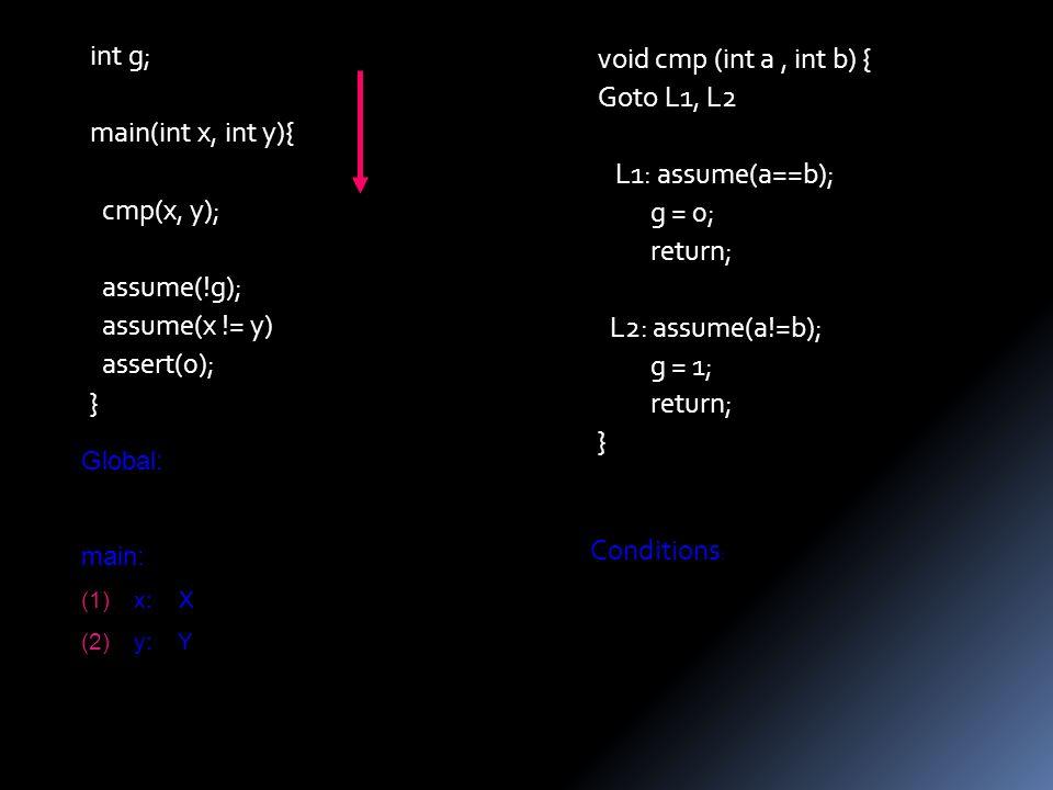 void cmp (int a, int b) { Goto L1, L2 L1: assume(a==b); g = 0; return; L2: assume(a!=b); g = 1; return; } int g; main(int x, int y){ cmp(x, y); assume(!g); assume(x != y) assert(0); } Global: main: (1)x: X (2)y: Y Conditions :