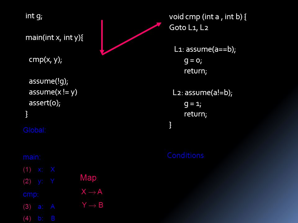 void cmp (int a, int b) { Goto L1, L2 L1: assume(a==b); g = 0; return; L2: assume(a!=b); g = 1; return; } int g; main(int x, int y){ cmp(x, y); assume(!g); assume(x != y) assert(0); } Global: main: (1)x: X (2)y: Y cmp : (3)a: A (4)b: B Conditions : Map : X  A Y  B