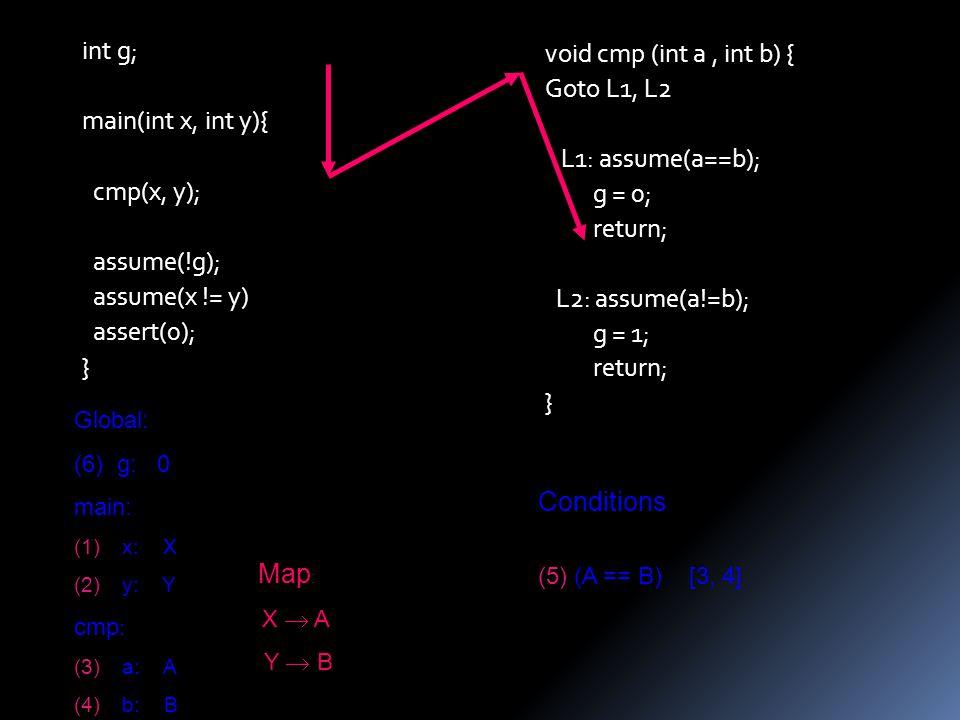 void cmp (int a, int b) { Goto L1, L2 L1: assume(a==b); g = 0; return; L2: assume(a!=b); g = 1; return; } int g; main(int x, int y){ cmp(x, y); assume(!g); assume(x != y) assert(0); } Global: (6) g: 0 main: (1)x: X (2)y: Y cmp : (3)a: A (4)b: B Conditions : (5)(A == B) [3, 4] Map : X  A Y  B