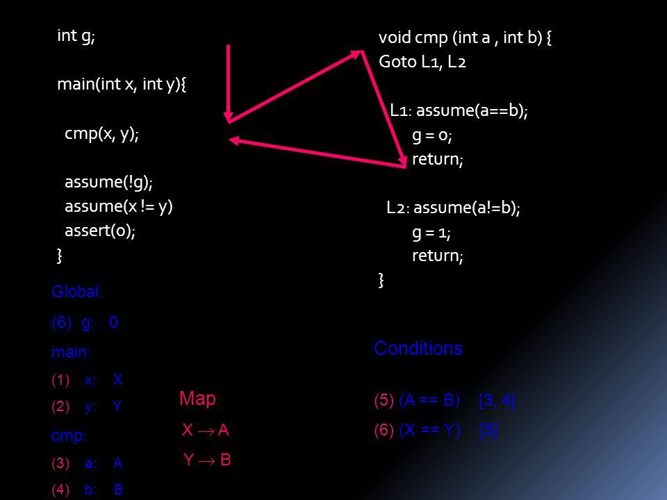 void cmp (int a, int b) { Goto L1, L2 L1: assume(a==b); g = 0; return; L2: assume(a!=b); g = 1; return; } int g; main(int x, int y){ cmp(x, y); assume(!g); assume(x != y) assert(0); } Global: (6) g: 0 main: (1)x: X (2)y: Y cmp : (3)a: A (4)b: B Conditions : (5)(A == B) [3, 4] (6)(X == Y) [5] Map : X  A Y  B