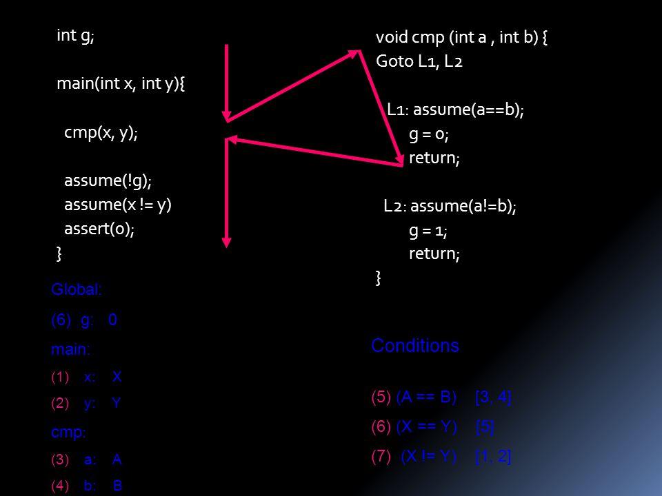 void cmp (int a, int b) { Goto L1, L2 L1: assume(a==b); g = 0; return; L2: assume(a!=b); g = 1; return; } int g; main(int x, int y){ cmp(x, y); assume(!g); assume(x != y) assert(0); } Global: (6) g: 0 main: (1)x: X (2)y: Y cmp : (3)a: A (4)b: B Conditions : (5)(A == B) [3, 4] (6)(X == Y) [5] (7) (X != Y) [1, 2]