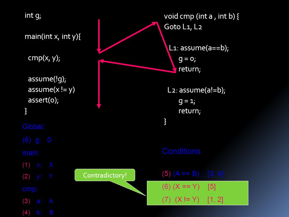 void cmp (int a, int b) { Goto L1, L2 L1: assume(a==b); g = 0; return; L2: assume(a!=b); g = 1; return; } int g; main(int x, int y){ cmp(x, y); assume(!g); assume(x != y) assert(0); } Global: (6) g: 0 main: (1)x: X (2)y: Y cmp : (3)a: A (4)b: B Conditions : (5)(A == B) [3, 4] (6)(X == Y) [5] (7) (X != Y) [1, 2] Contradictory!
