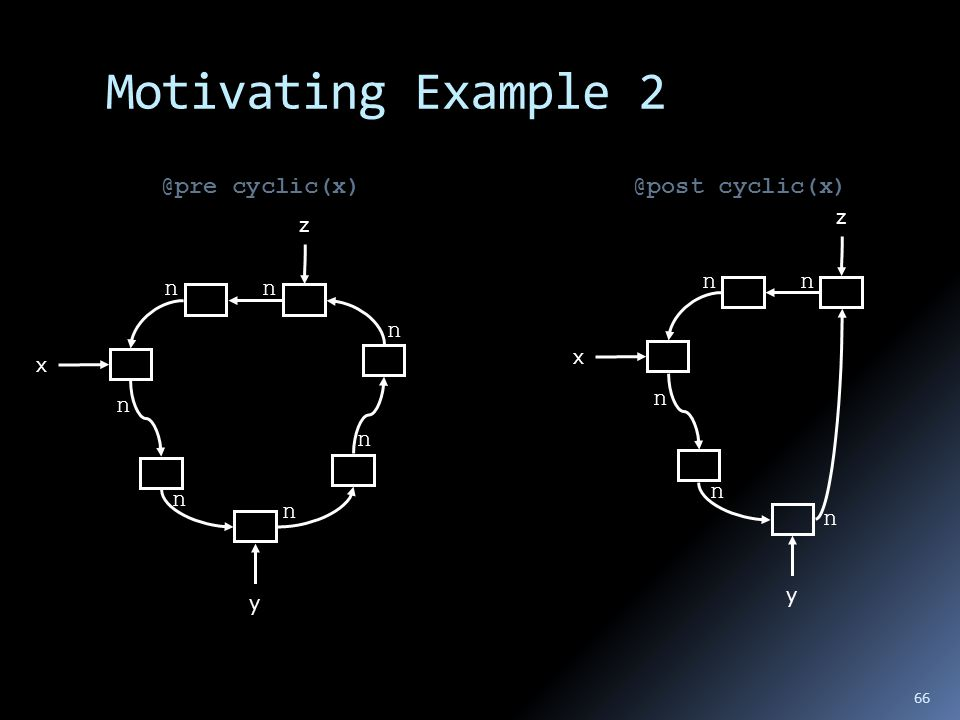 Motivating Example 2 x n n n n n nn y z x n n n nn y z @pre cyclic(x)@post cyclic(x) 66