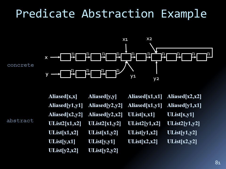 Predicate Abstraction Example x y x1 y1 x2 y2 x y n nnnnnnnnn nnnn Aliased[x2,x2]Aliased[x1,x1]Aliased[y,y]Aliased[x,x] Aliased[y1,x1]Aliased[x1,y1]Aliased[y2,y2]Aliased[y1,y1] UList[x,y1]UList[x,x1]Aliased[y2,x2]Aliased[x2,y2] UList2[y1,y2]UList2[y1,x2]UList2[x1,y2]UList2[x1,x2] UList[y1,y2]UList[y1,x2]UList[x1,y2]UList[x1,x2] UList[x2,y2]UList[x2,x2]UList[y,y1]UList[y,x1] UList[y2,y2]UList[y2,x2] concrete abstract 81
