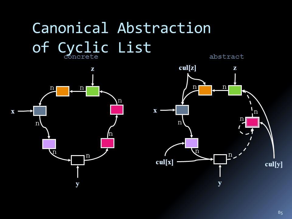Canonical Abstraction of Cyclic List x n n n n n nn y z concreteabstract x n n n nn y z cul[x] cul[y] cul[z] n n 85