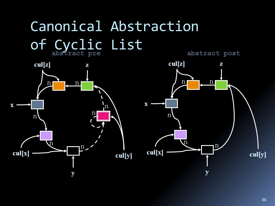 Canonical Abstraction of Cyclic List abstract preabstract post x n n n nn y z cul[x] cul[y] cul[z] n n x n n n nn y z cul[x] cul[y] cul[z] 86