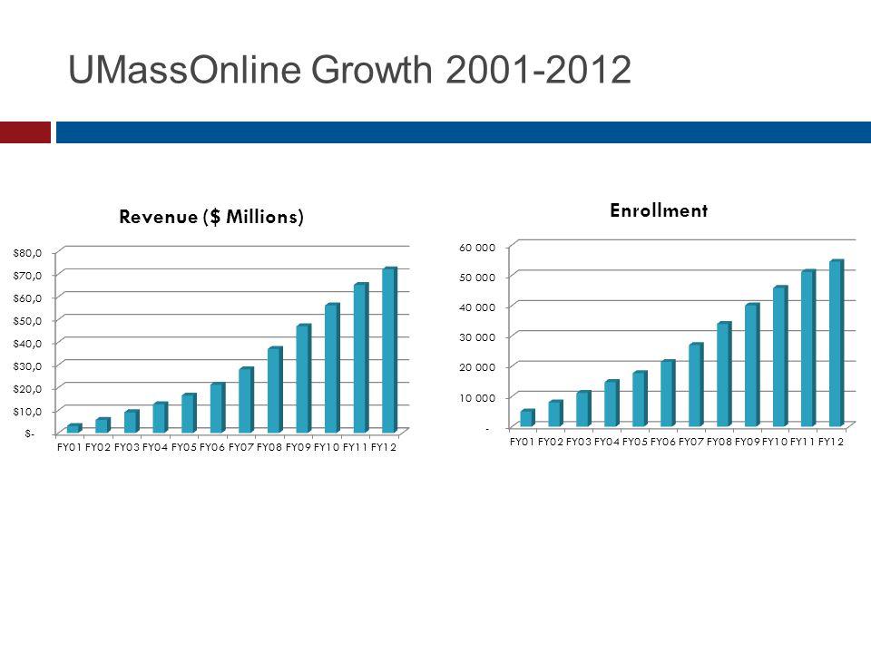 UMassOnline Growth 2001-2012