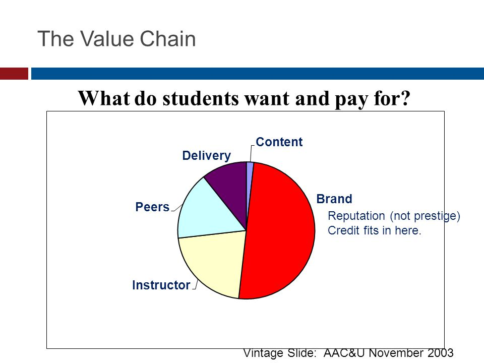 www.UMassOnline.net The Value Chain What do students want and pay for.