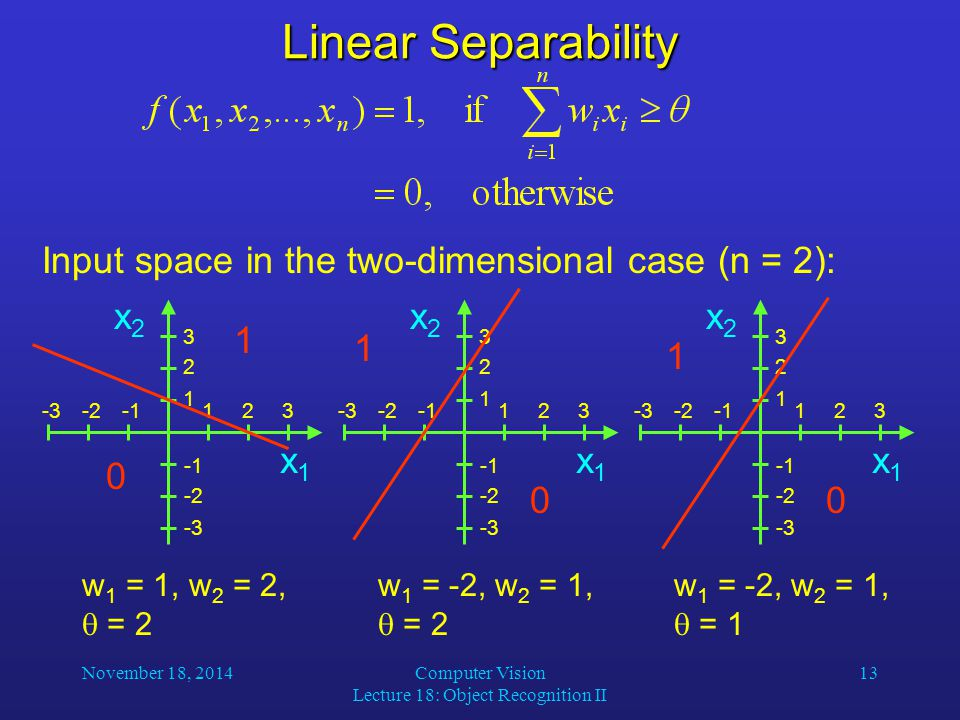 November 18, 2014Computer Vision Lecture 18: Object Recognition II 13 Linear Separability Input space in the two-dimensional case (n = 2): w 1 = 1, w