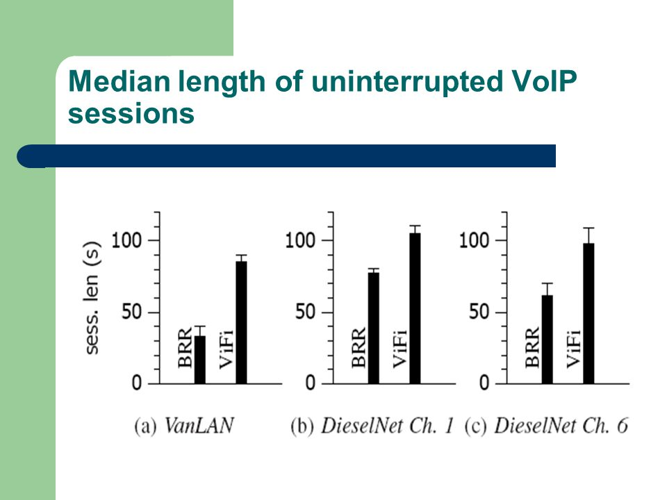 Median length of uninterrupted VoIP sessions
