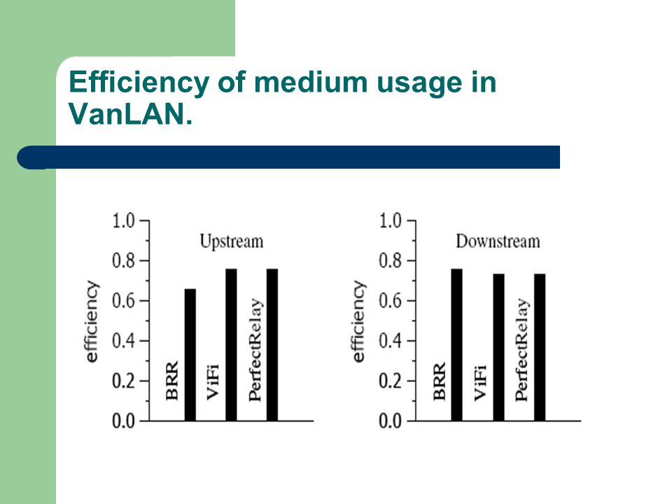Efficiency of medium usage in VanLAN.