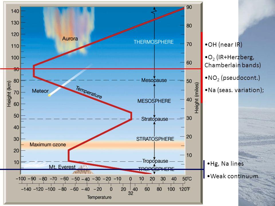 OH (near IR) O 2 (IR+Herzberg, Chamberlain bands) NO 2 (pseudocont.) Na (seas.