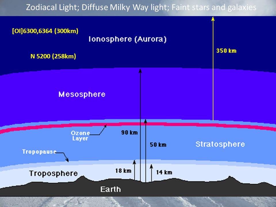 [OI]6300,6364 (300km) N 5200 (258km) Zodiacal Light; Diffuse Milky Way light; Faint stars and galaxies
