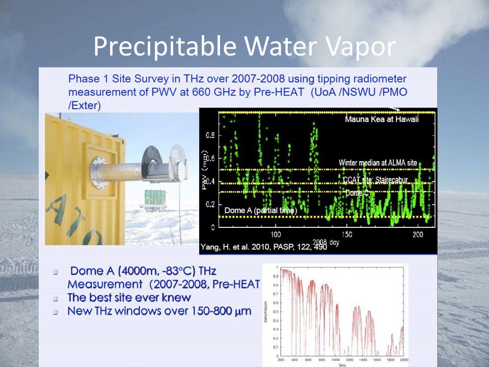 Precipitable Water Vapor