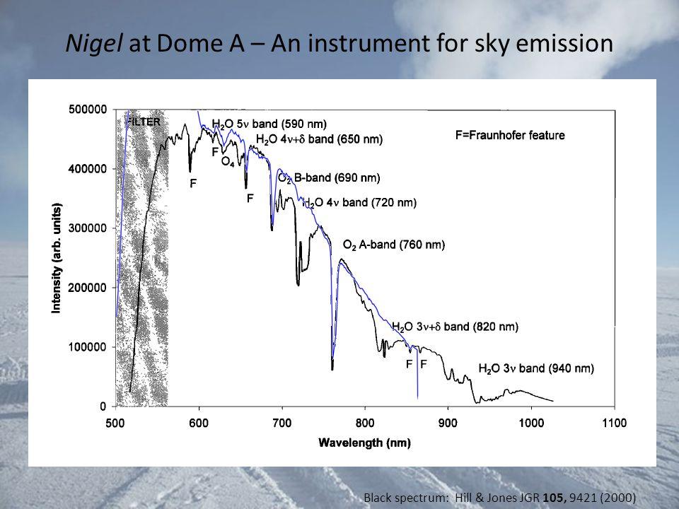 Nigel at Dome A – An instrument for sky emission Nigel Black spectrum: Hill & Jones JGR 105, 9421 (2000)