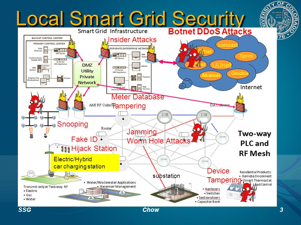 Local Smart Grid Security SSGChow3 Electric/Hybrid car charging station substation Device Tampering Fake ID Hijack Station Jamming Worm Hole Attacks Snooping Insider Attacks Botnet DDoS Attacks Meter Database Tampering