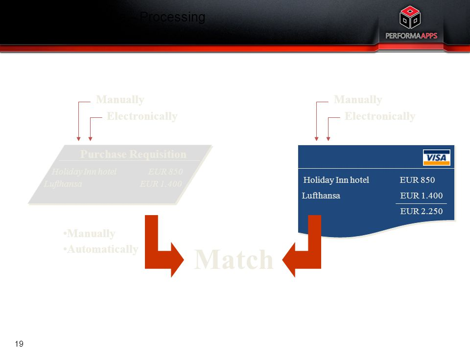 Template V.16, July 19, 2011 Purchase Requisition Holiday Inn hotel EUR 850 Lufthansa EUR 1.400 Manually Electronically Holiday Inn hotel EUR 850 Luft