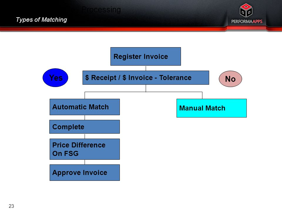 Template V.16, July 19, 2011 Accounts Payable - Processing Types of Matching Register Invoice Automatic Match Complete Price Difference On FSG Approve