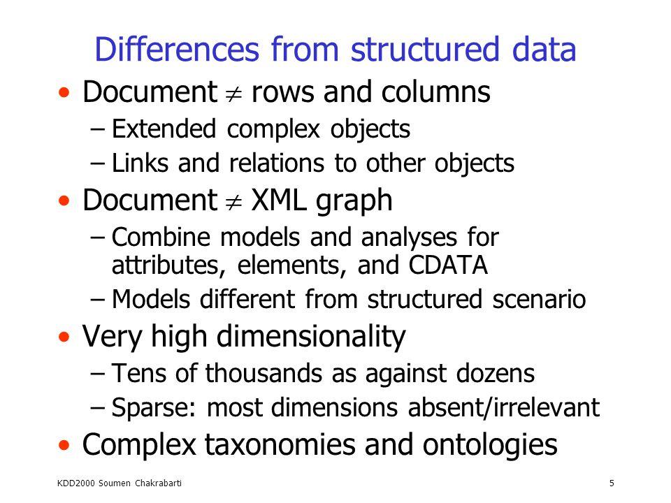 Analyzing hyperlink structure