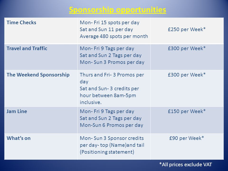 Sponsorship Opportunities Time ChecksMon- Fri 15 spots per day Sat and Sun 11 per day Average 480 spots per month £250 per Week* Travel and TrafficMon