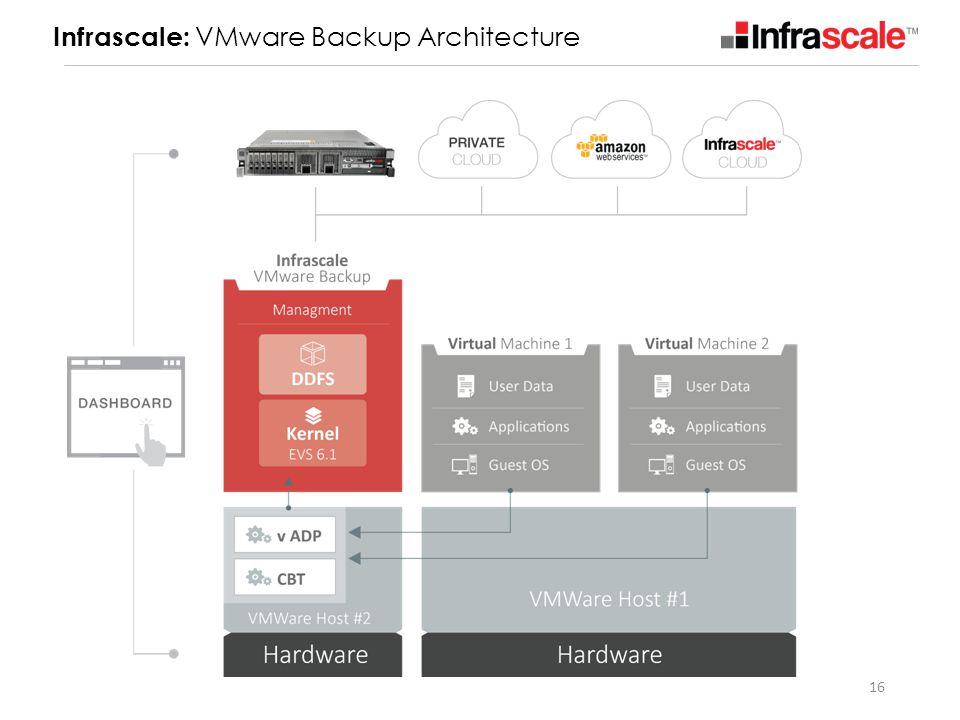 16 Infrascale: VMware Backup Architecture