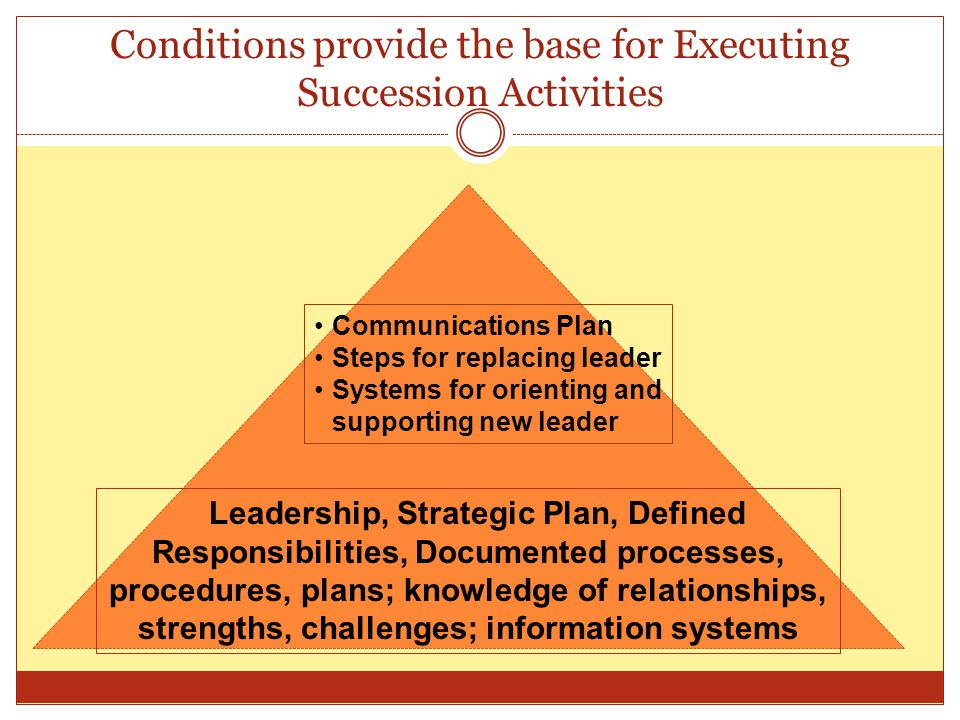 Conditions provide the base for Executing Succession Activities Communications Plan Steps for replacing leader Systems for orienting and supporting new leader Leadership, Strategic Plan, Defined Responsibilities, Documented processes, procedures, plans; knowledge of relationships, strengths, challenges; information systems