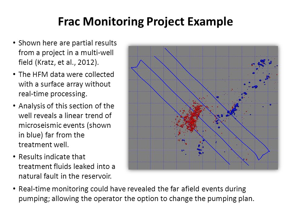 Frac Monitoring Project Example Shown here are partial results from a project in a multi-well field (Kratz, et al., 2012).