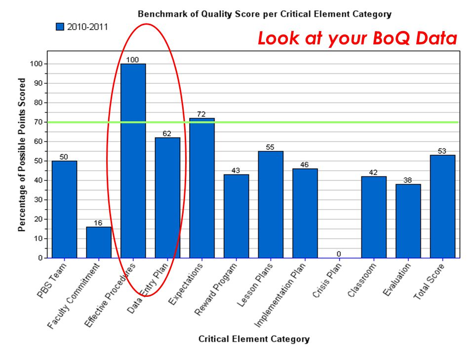 Look at your BoQ Data