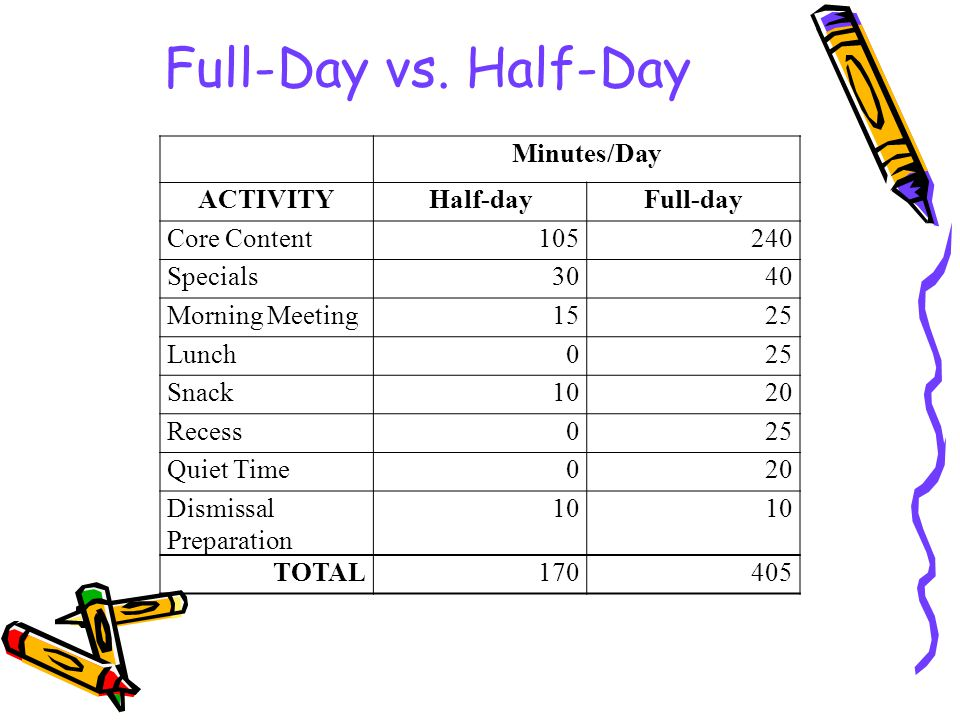 Full-Day vs.