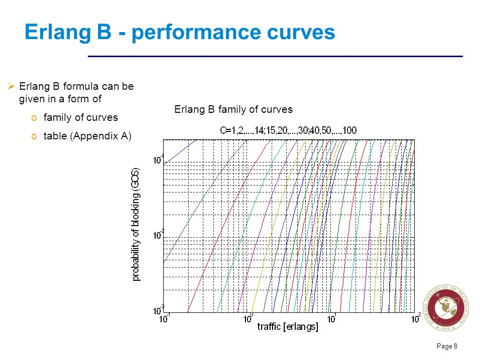 Florida Institute of technologies Page 8 Erlang B - performance curves  Erlang B formula can be given in a form of ofamily of curves otable (Appendix A) Erlang B family of curves